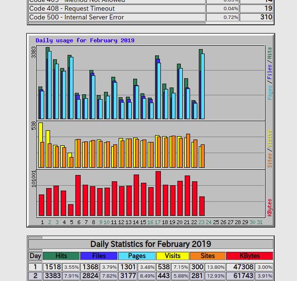 apache_httpd-WebAlizer-screenShot02.png